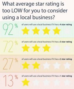 Wie viele Bewertungssterne sind für das regionale Internetmarketing optimal